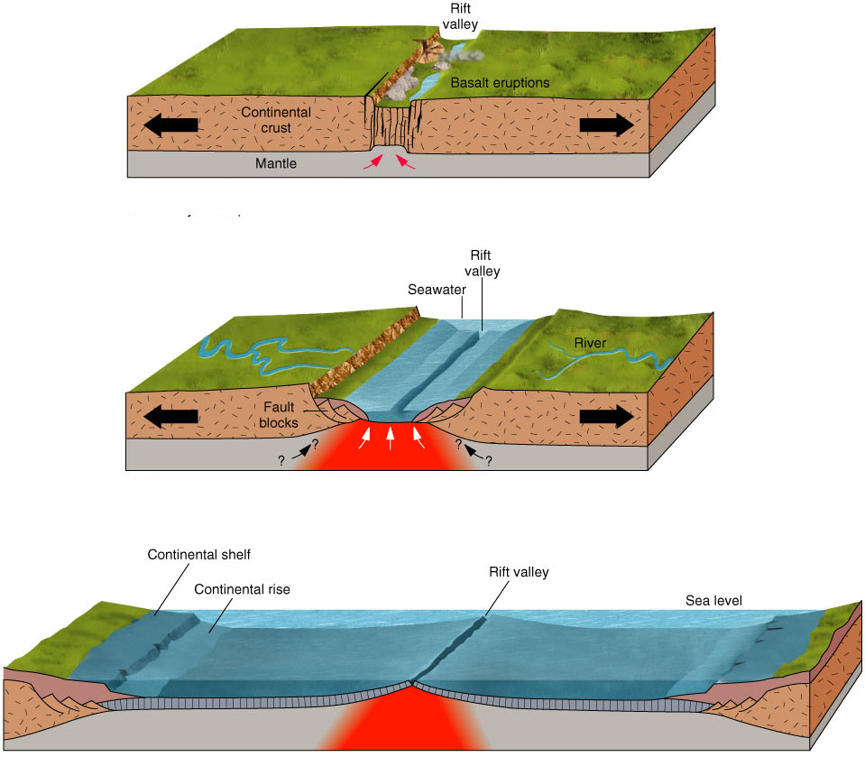 Thegeosphere Types Of Plate Boundaries - Continental oceanic